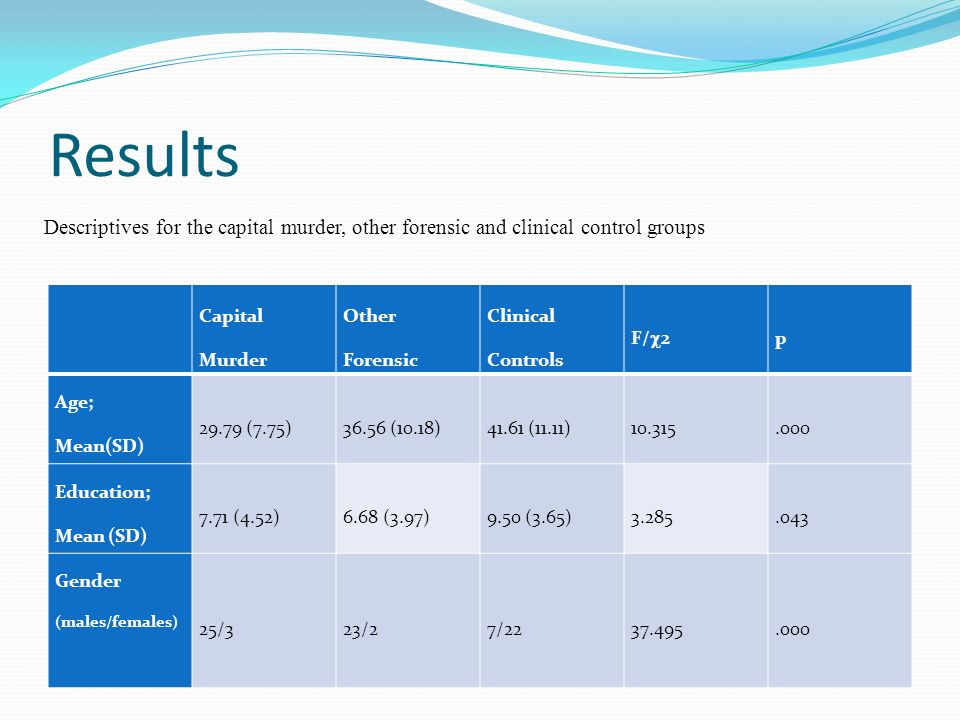 Results Descriptives for the capital murder, other forensic and clinical control groups. Capital Murder