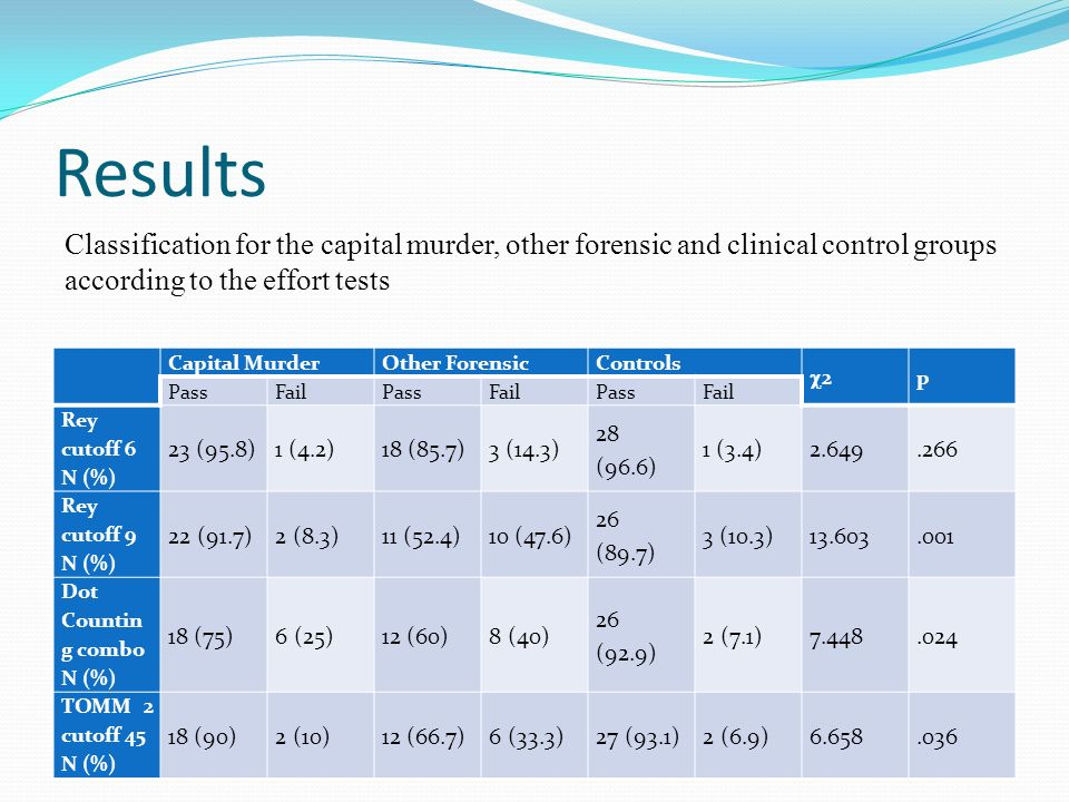 Results Classification for the capital murder, other forensic and clinical control groups. according to the effort tests.
