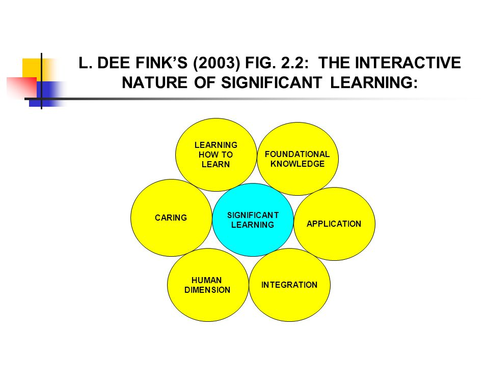 L. DEE FINK'S (2003) FIG. 2.2: THE INTERACTIVE NATURE OF SIGNIFICANT LEARNING: