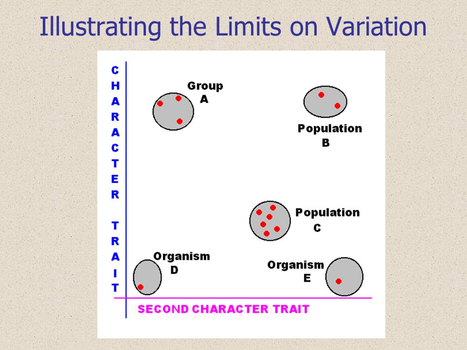 Illustrating the Limits on Variation