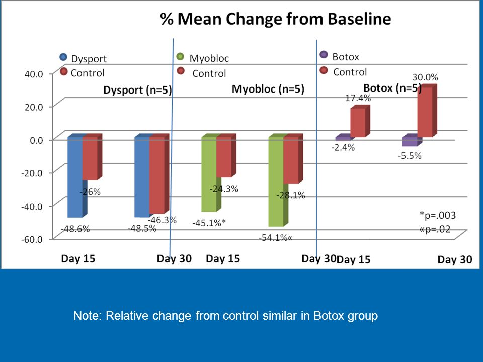Note: Relative change from control similar in Botox group