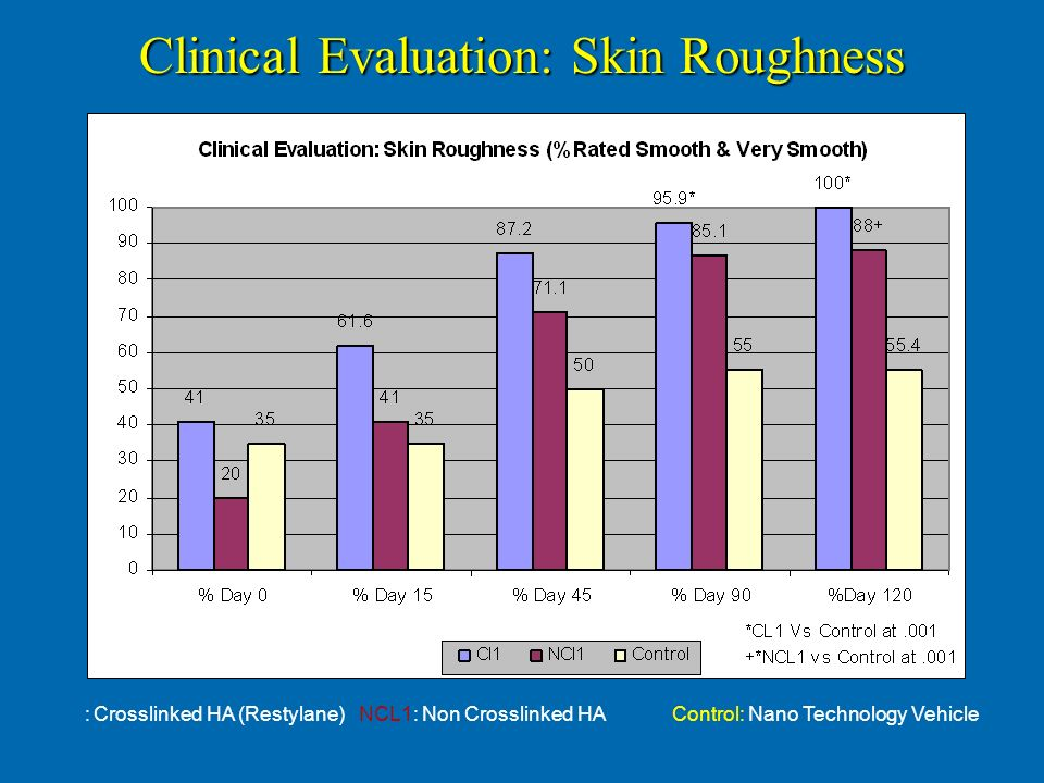 Clinical Evaluation: Skin Roughness