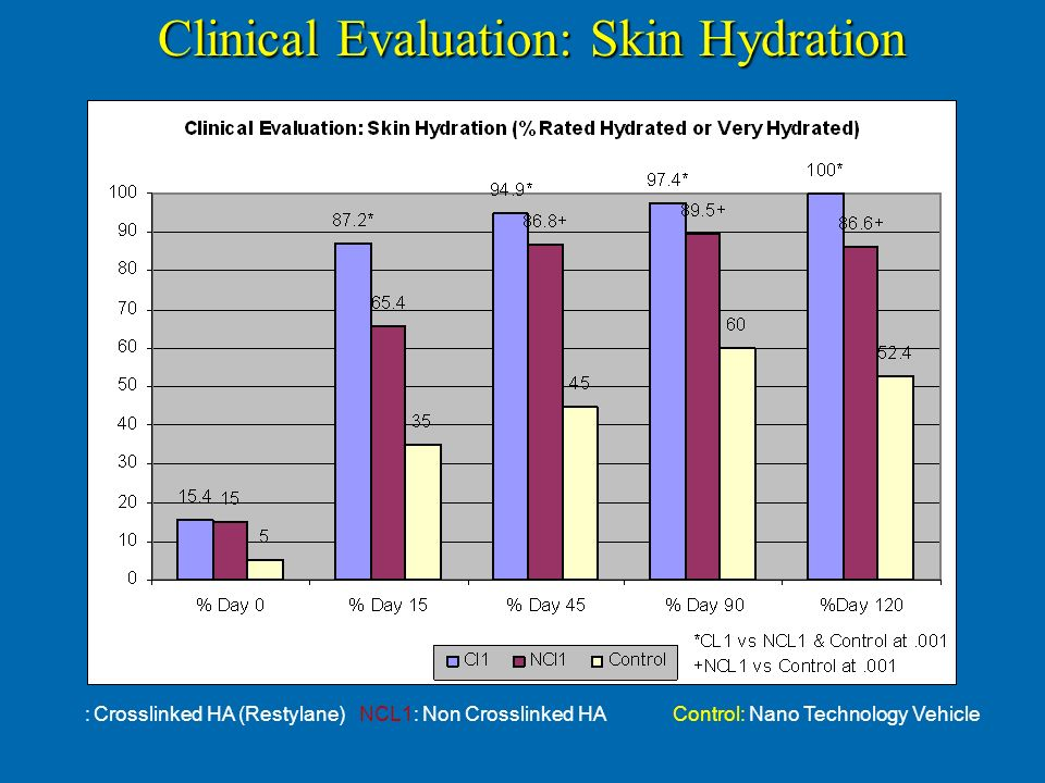 Clinical Evaluation: Skin Hydration