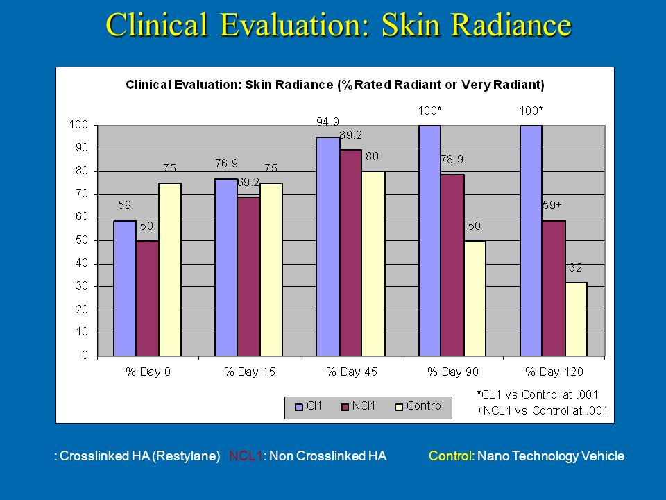 Clinical Evaluation: Skin Radiance