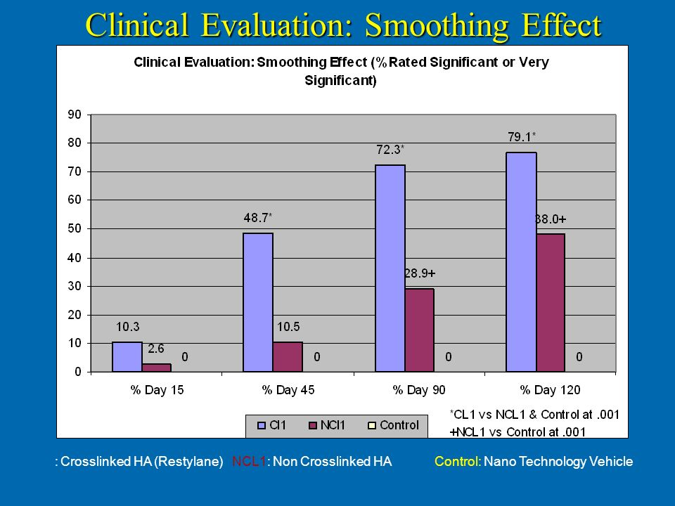 Clinical Evaluation: Smoothing Effect