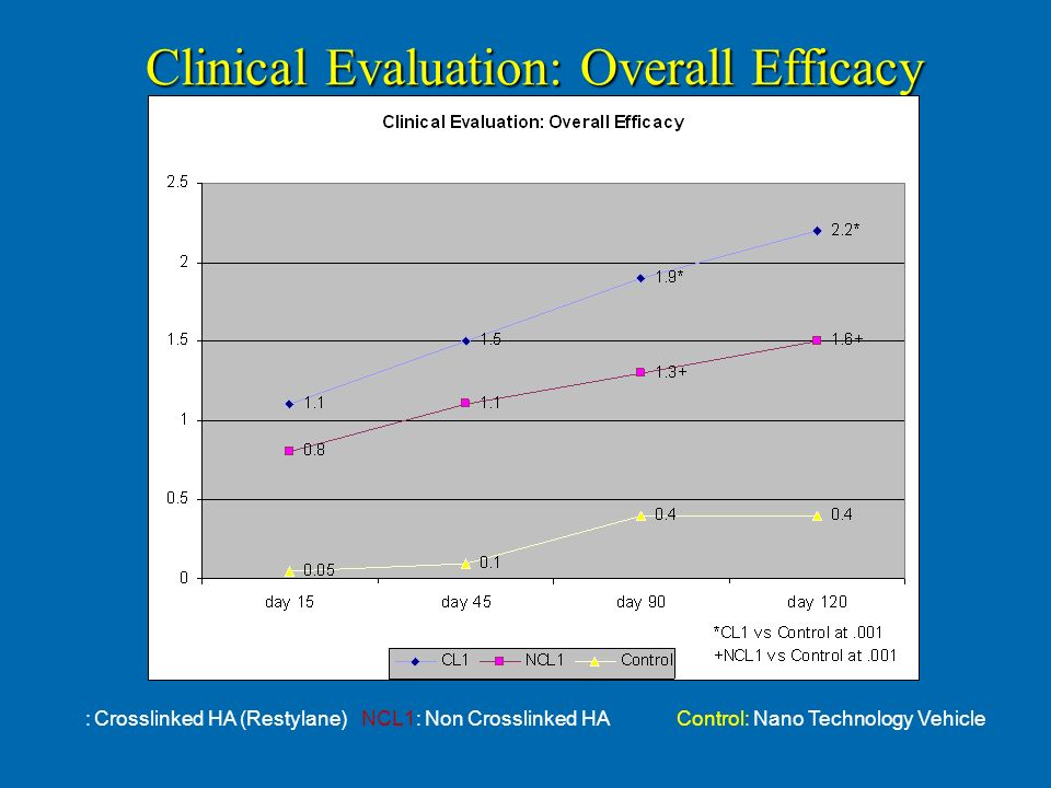 Clinical Evaluation: Overall Efficacy