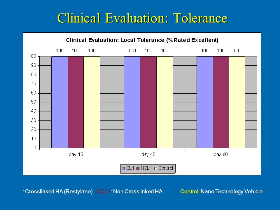 Clinical Evaluation: Tolerance