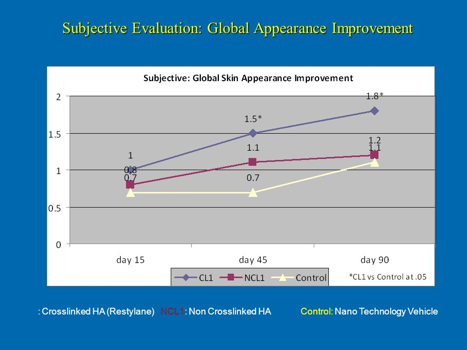 Subjective Evaluation: Global Appearance Improvement