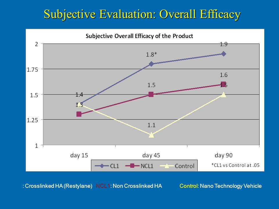 Subjective Evaluation: Overall Efficacy