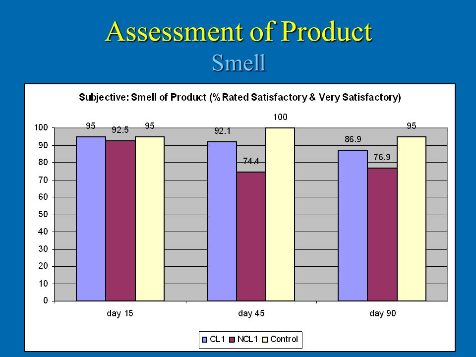 Assessment of Product Smell