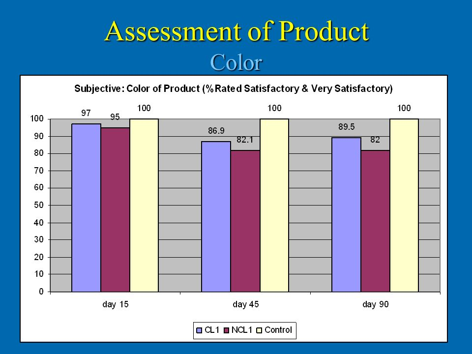 Assessment of Product Color