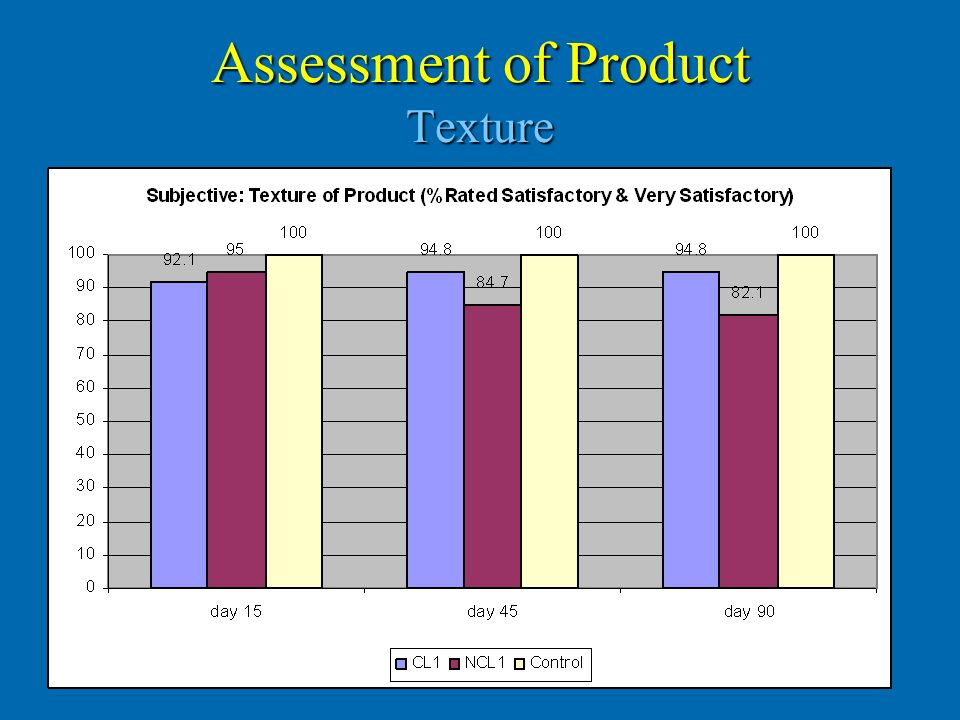Assessment of Product Texture