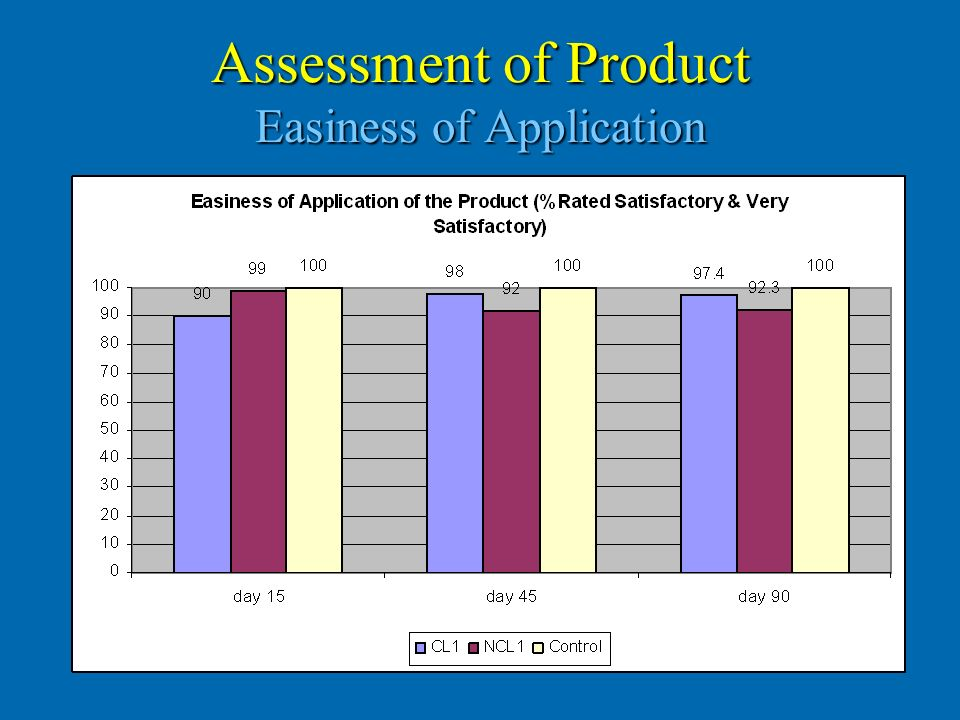 Assessment of Product Easiness of Application