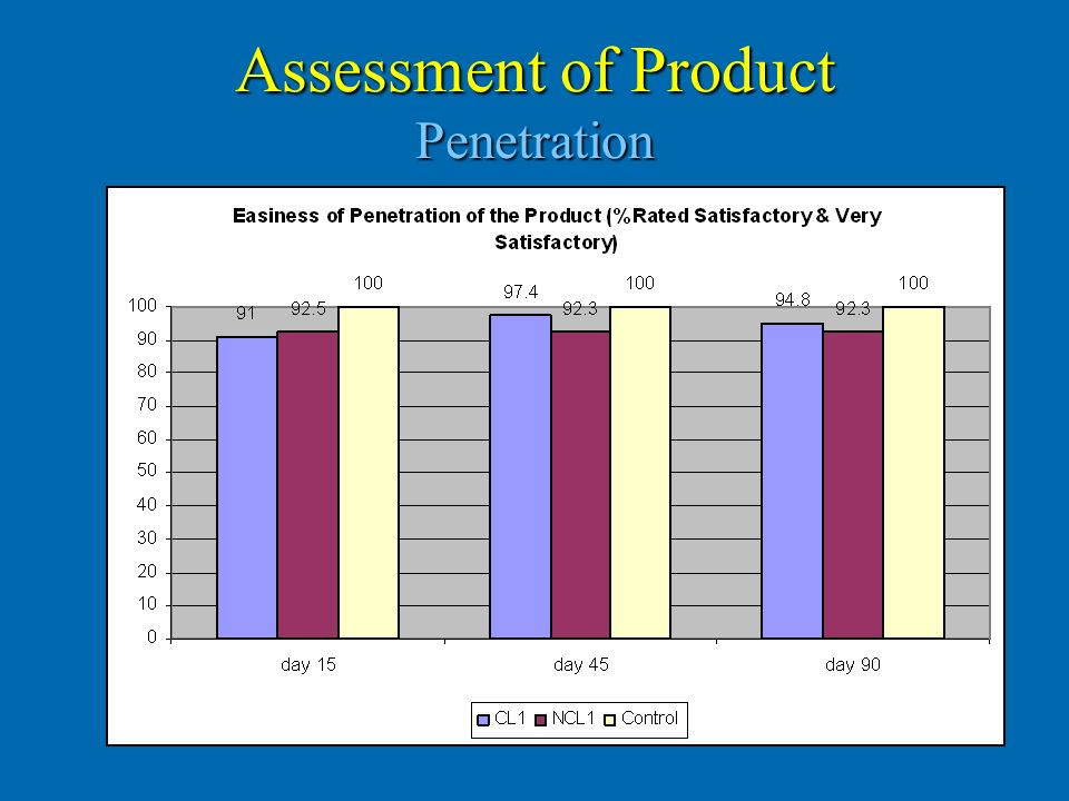 Assessment of Product Penetration