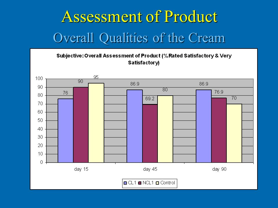 Assessment of Product Overall Qualities of the Cream
