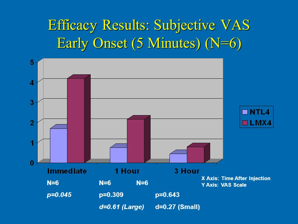 Efficacy Results: Subjective VAS Early Onset (5 Minutes) (N=6)