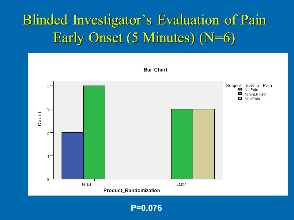 Blinded Investigator's Evaluation of Pain Early Onset (5 Minutes) (N=6)