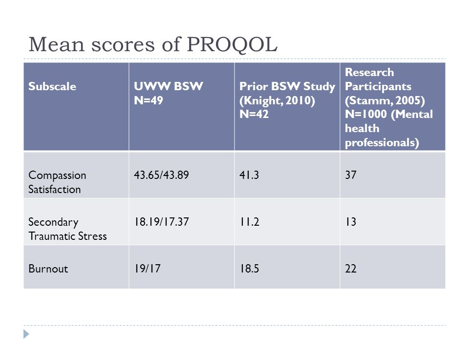 Mean scores of PROQOL Subscale UWW BSW N=49