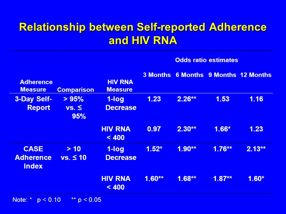 Relationship between Self-reported Adherence and HIV RNA