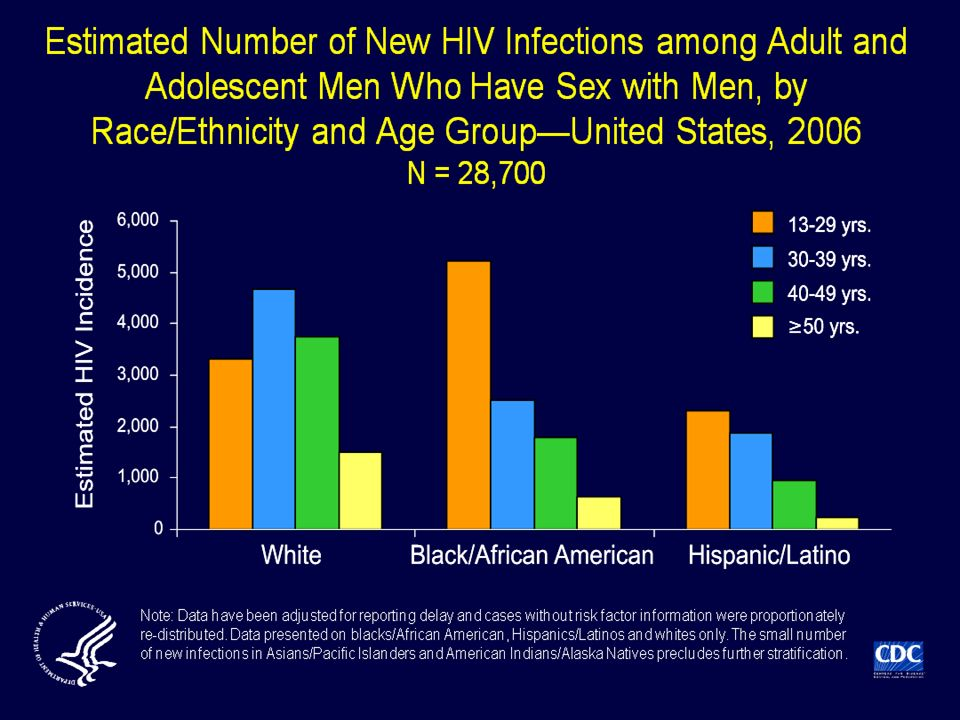 Based on a stratified extrapolation approach, using a biological marker of recent HIV infection, CDC estimated the incidence of HIV infections in 2006 as 56,300 new infections, with a 95% confidence interval of 48,200 to 64,500.