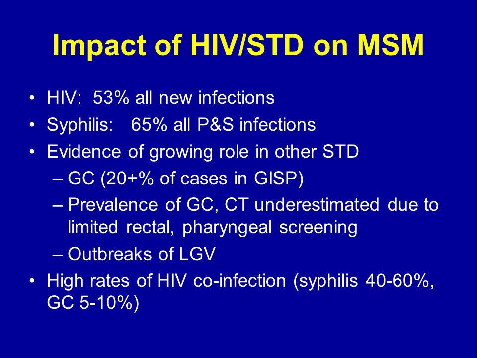 Impact of HIV/STD on MSM