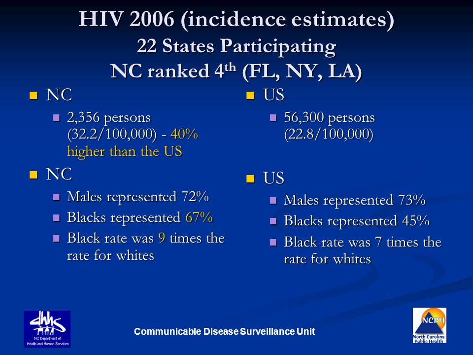 HIV 2006 (incidence estimates) 22 States Participating NC ranked 4th (FL, NY, LA)