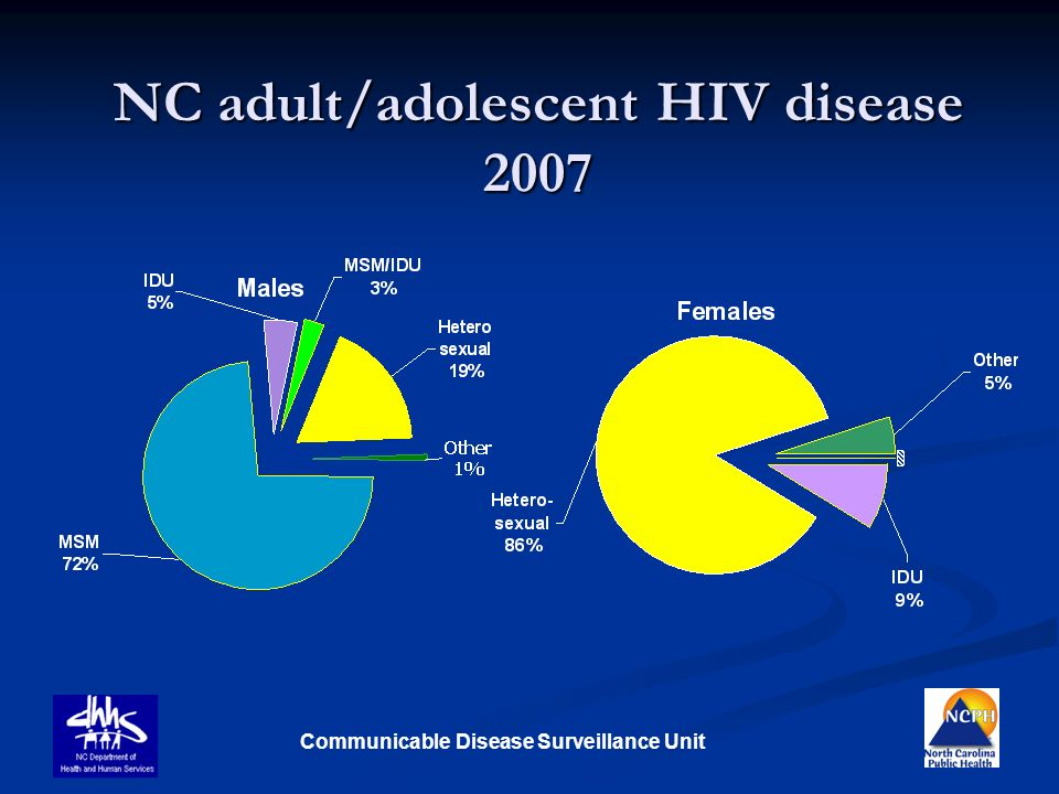 NC adult/adolescent HIV disease 2007