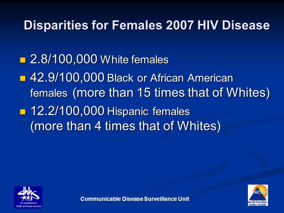 Disparities for Females 2007 HIV Disease