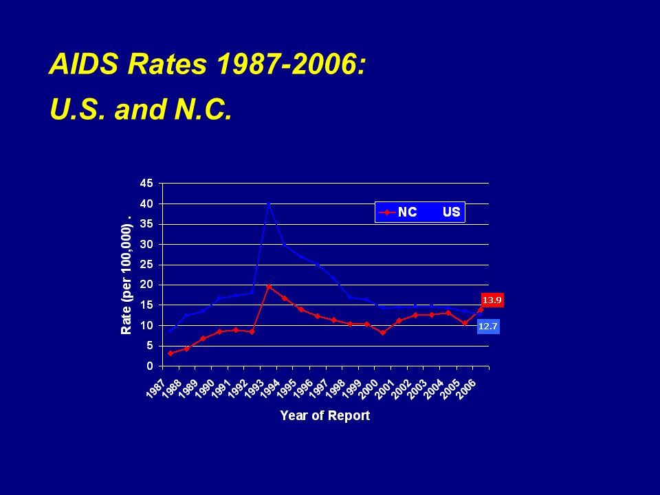 AIDS Rates : U.S. and N.C.