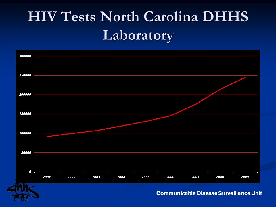 HIV Tests North Carolina DHHS Laboratory