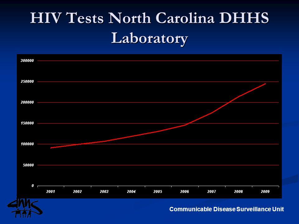 HIV Tests North Carolina DHHS Laboratory