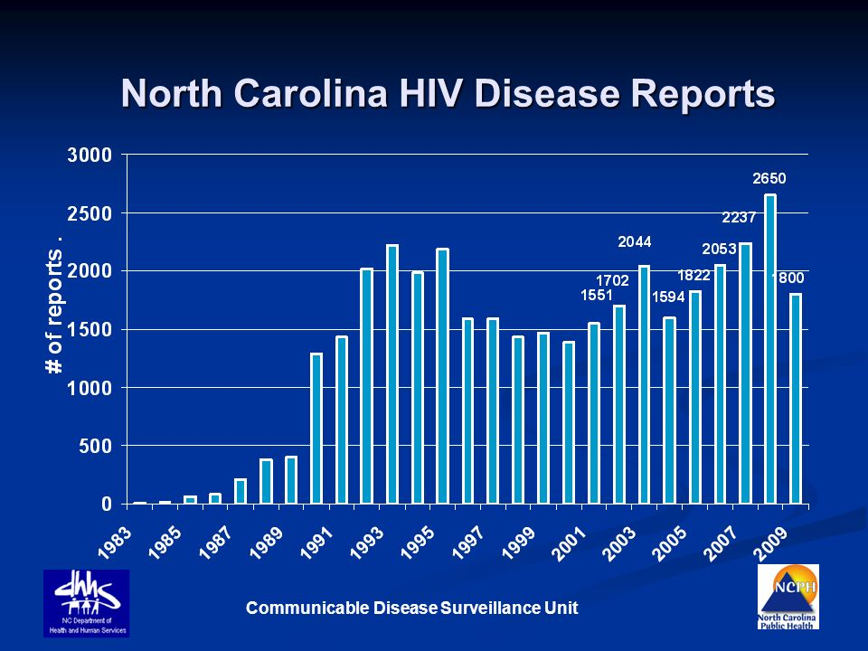 North Carolina HIV Disease Reports