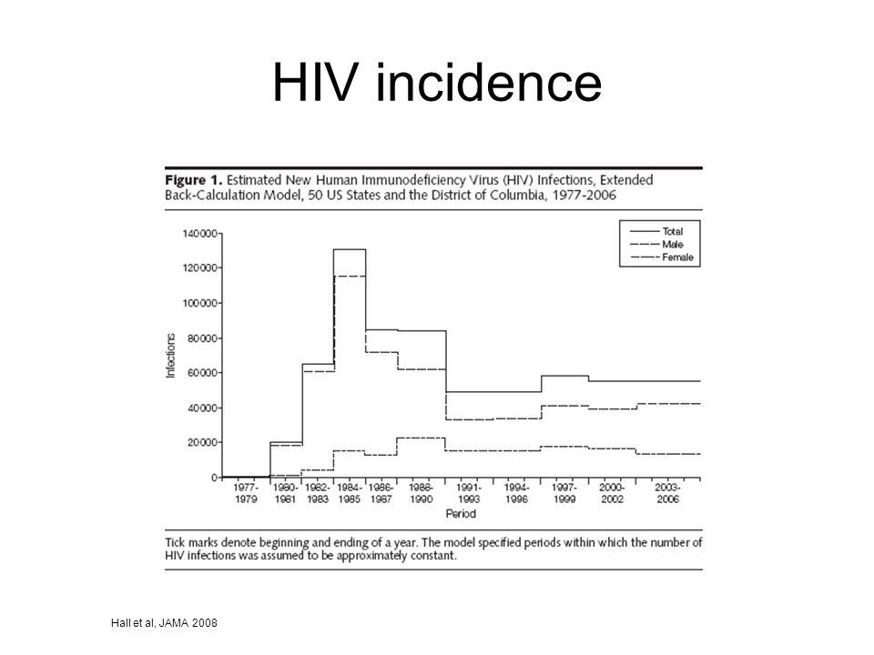 HIV incidence Hall et al, JAMA 2008