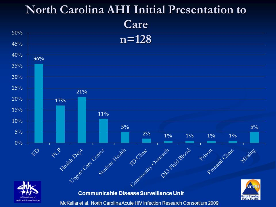 North Carolina AHI Initial Presentation to Care n=128