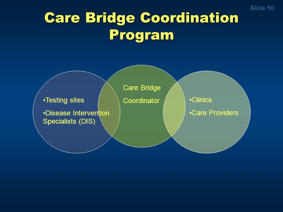 Care Bridge Coordination Program