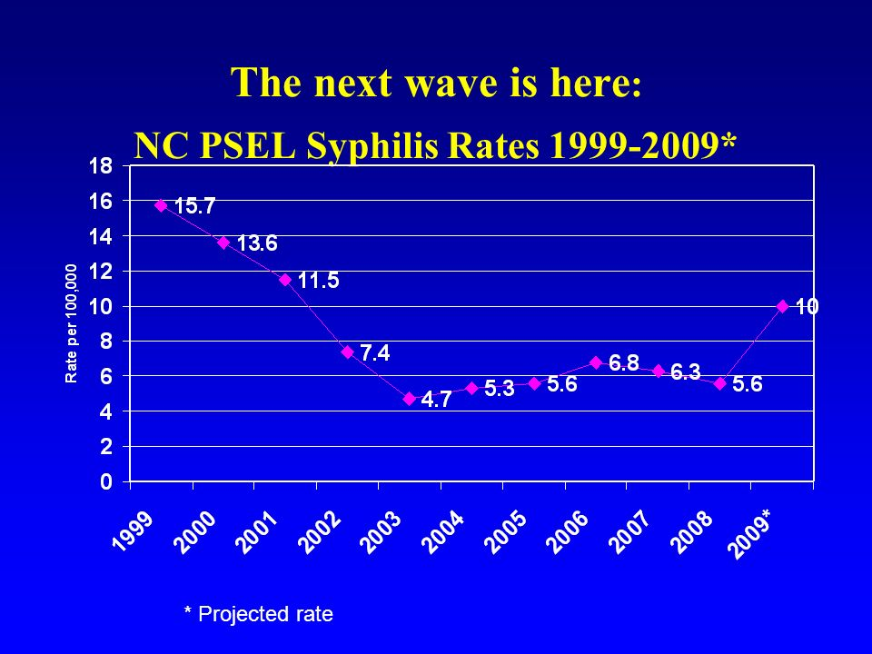 The next wave is here: NC PSEL Syphilis Rates *