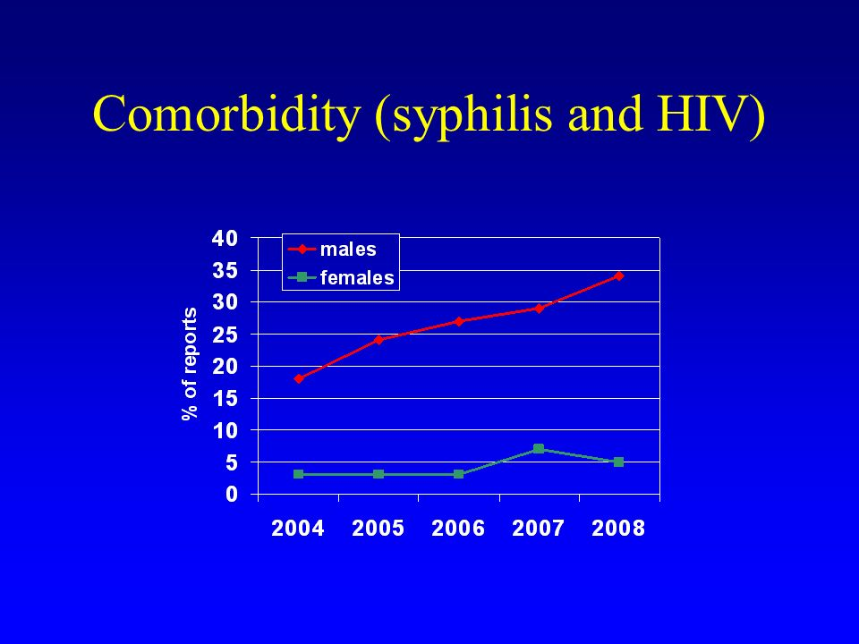 Comorbidity (syphilis and HIV)