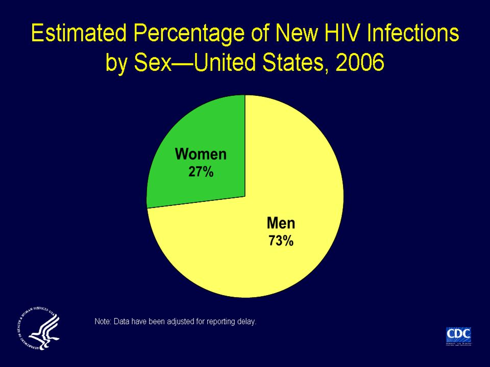 Based on the stratified extrapolation approach, using a biological marker of recent HIV infection, CDC estimated the incidence of HIV infections in 2006 as 56,300 new infections, with a 95% confidence interval of 48,200 to 64,500.