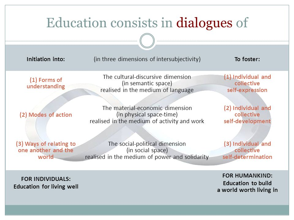 Education consists in dialogues of