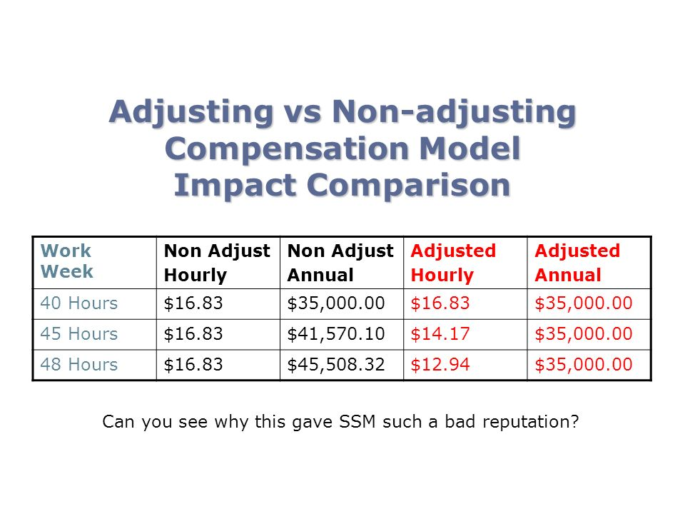 Adjusting vs Non-adjusting Compensation Model Impact Comparison