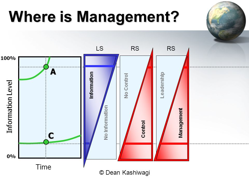 Where is Management A C Information Level Time LS RS RS 100%