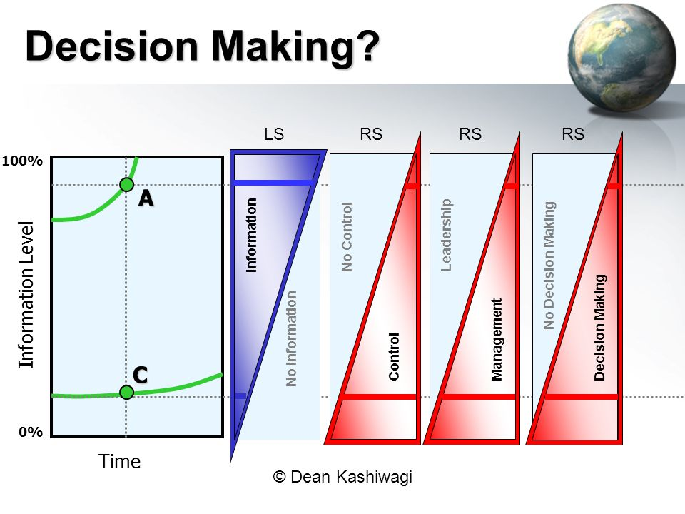 Decision Making A C Information Level Time LS RS RS RS 100%