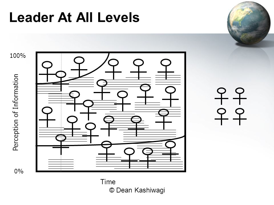 Leader At All Levels 100% Perception of Information 0% Time