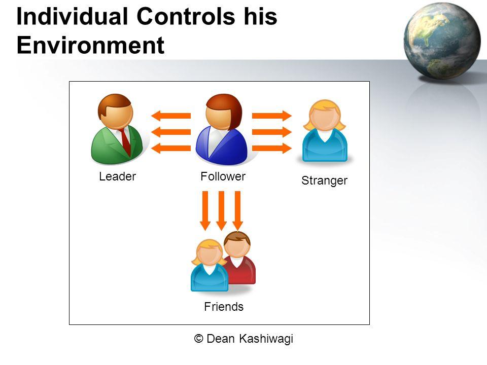 Individual Controls his Environment