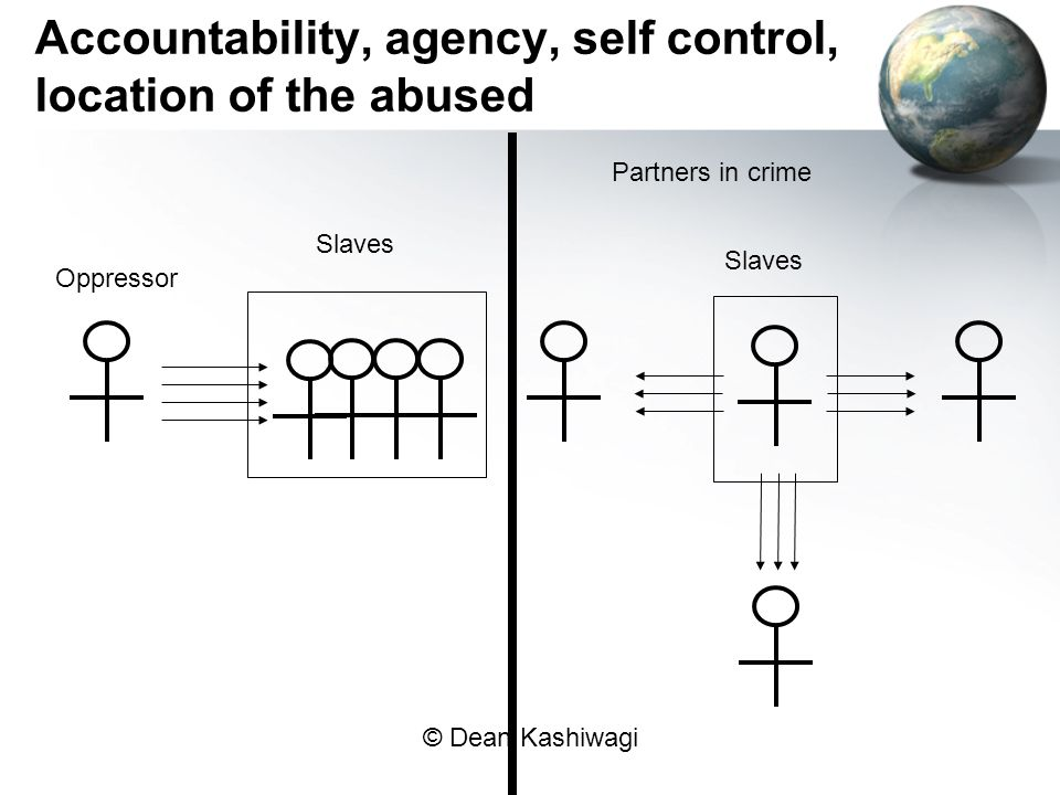 Accountability, agency, self control, location of the abused