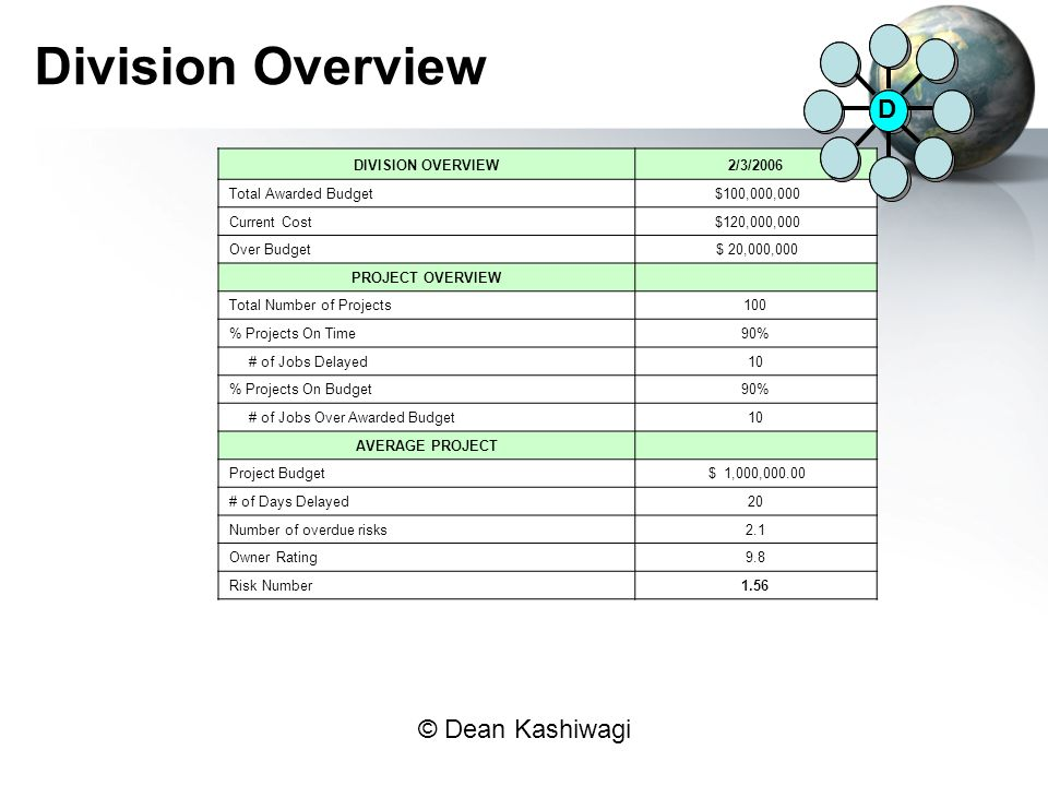 Division Overview D DIVISION OVERVIEW 2/3/2006 Total Awarded Budget