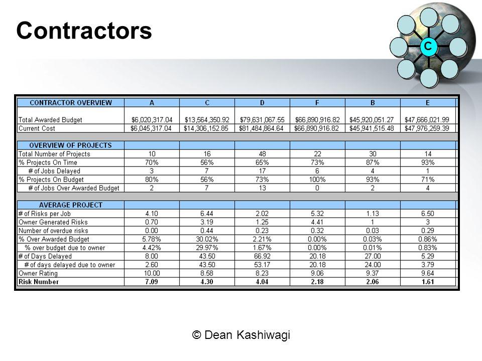 Contractors C