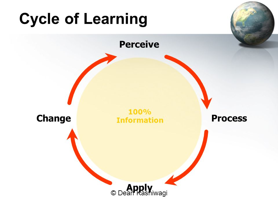 Cycle of Learning Perceive 100% Information Change Process Apply