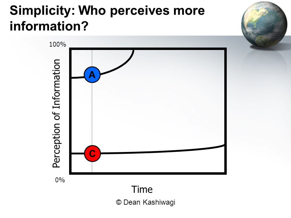 Simplicity: Who perceives more information