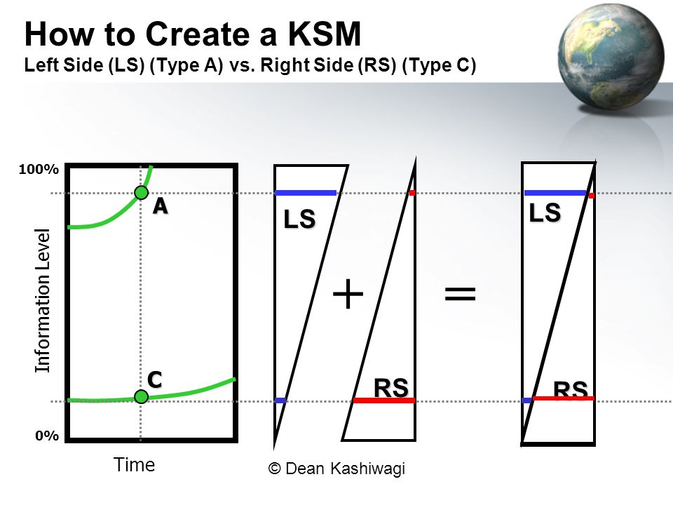 How to Create a KSM Left Side (LS) (Type A) vs
